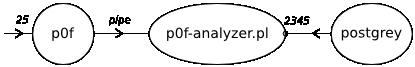 p0f-analyse-postgrey
