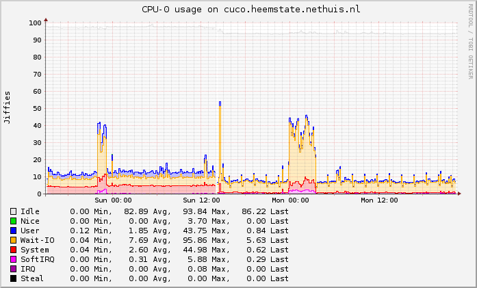 Less CPU overhead with Qemu-KVM from Debian Wheezy | pommi nethuis nl
