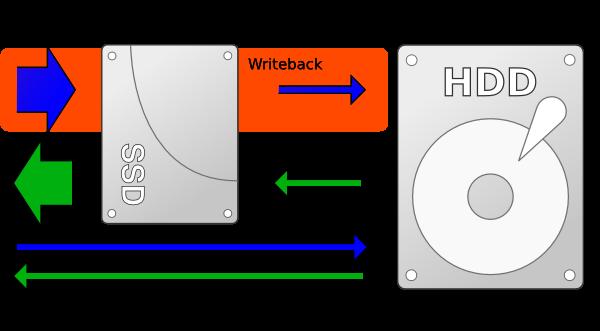 HDD+SSD
