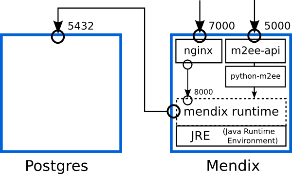 mendix-docker