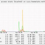 bcache-access