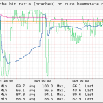 bcache-cache-hit-ratio