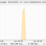 bcache-usage
