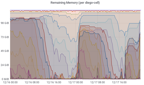 Graph: Remaining Memory (per diego-cell)
