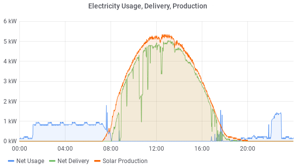 Electricity Usage, Delivery, Production on a sunny day (20200404)