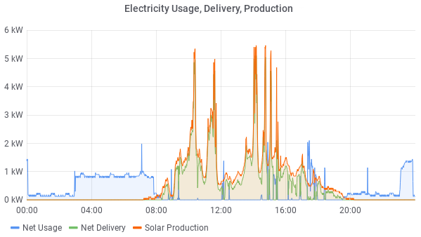 Electricity Usage, Delivery, Production on a sunny day (20200414)